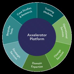 Axxelerator Platform Pie Chart